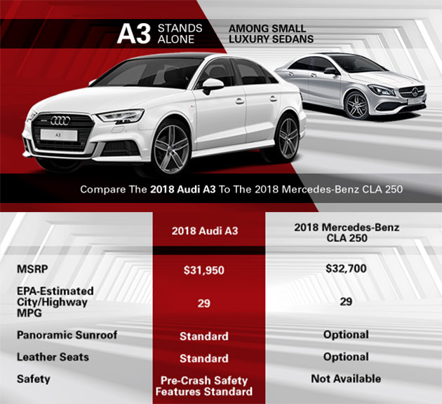 Compare 2018 Audi A3 to Mercedes-Benz CLA 250 Audi Oklahoma City, Oklahoma City, OK, Norman, Edmond, Moore