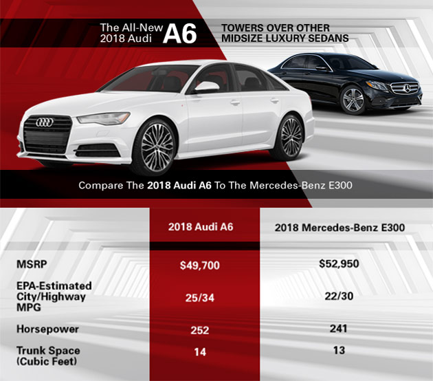 Compare 2018 Audi A6 to Mercedes-Benz E300 Audi of Oklahoma City, Oklahoma City, OK, Norman, Edmond, Moore