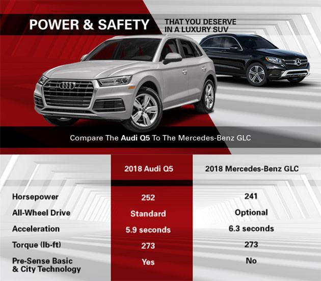 Compare 2018 Audi Q5 And Mercedes Benz GLC, Audi Oklahoma City, Oklahoma  City