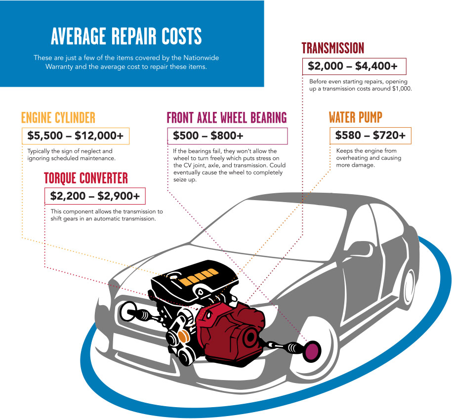 Average Repair Costs