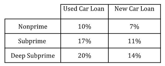 Bad Credit Car Financing Spitzer Cdjr Cleveland