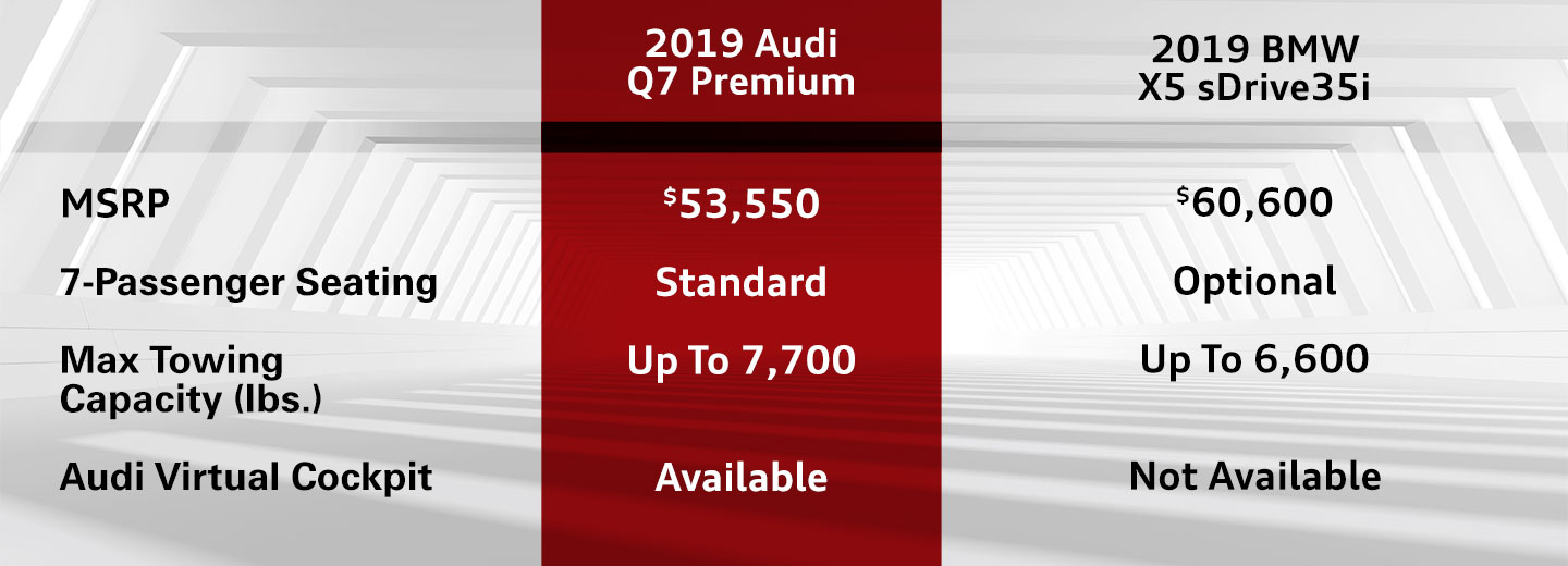 Discover How the 2019 Audi Q7 Stands Out From The BMW X5