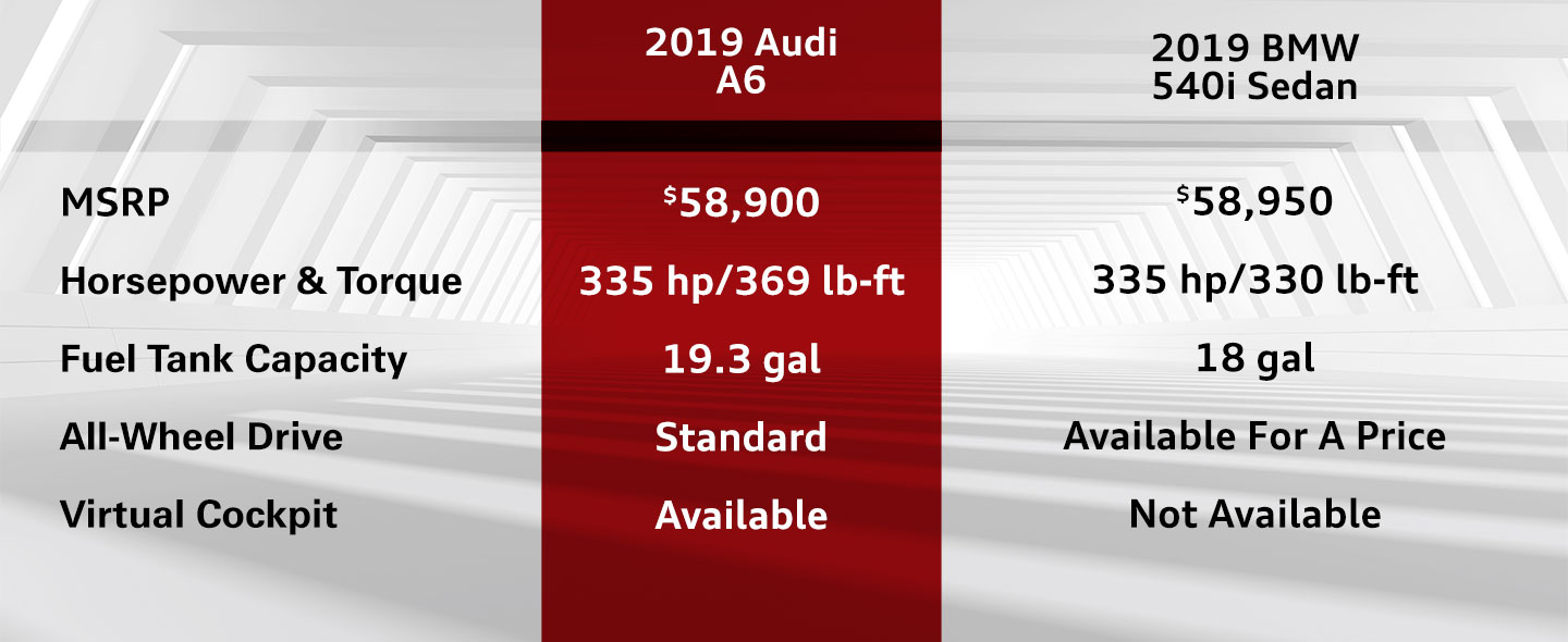 Compare the 2019 Audi A6 To The 2019 BMW 540i