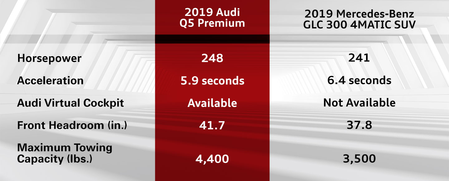 Compare The 2019 Audi Q5 To The Mercedes-Benz GLC