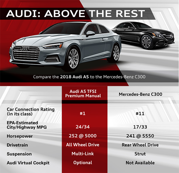 208 Audi A5 Versus Mercedes Benz C Class, Audi Of Oklahoma City, Kingfisher
