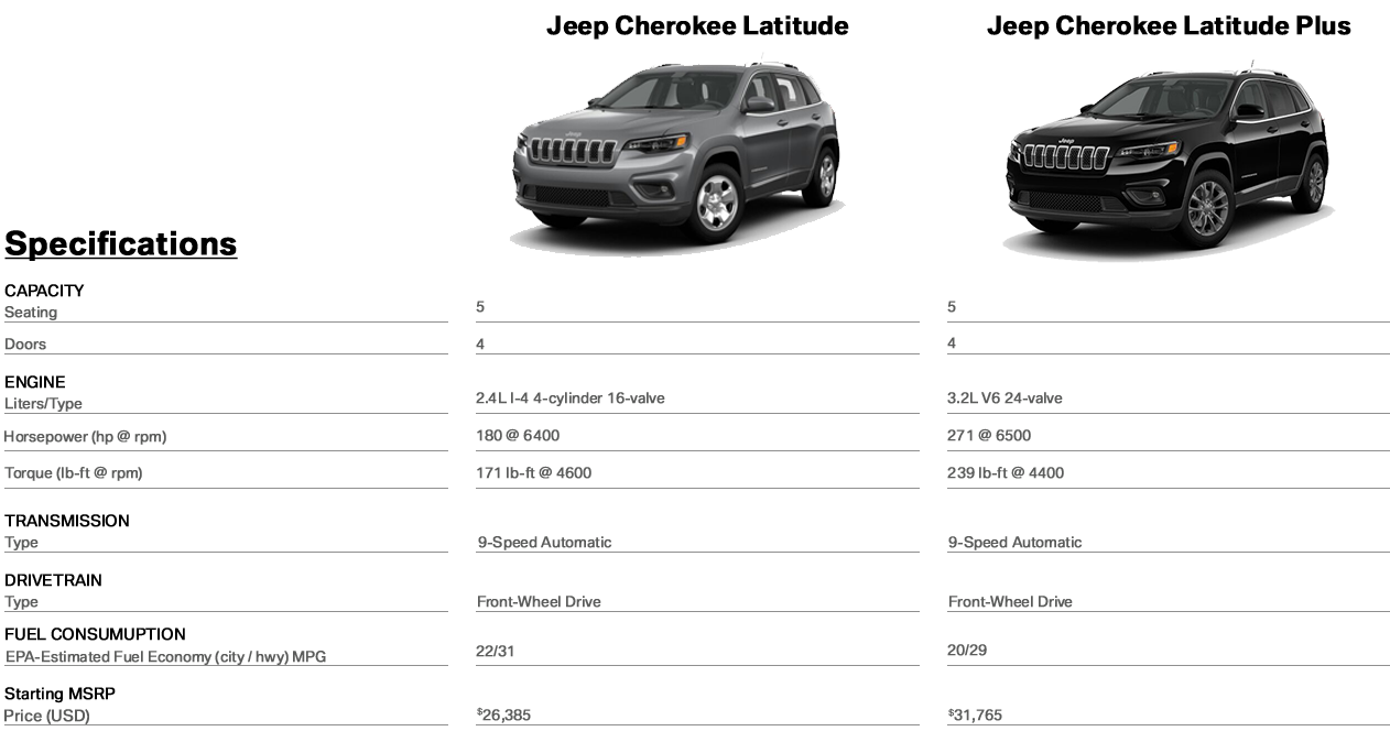 Jeep Dealers Cleveland >> 2019 Jeep Cherokee Research Crown Cdjr Of Cleveland