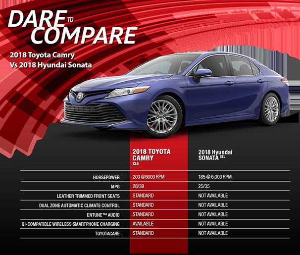 Dare to compare the 2017 Toyota Camry to the 2018 Hyundai Sonata in Tampa