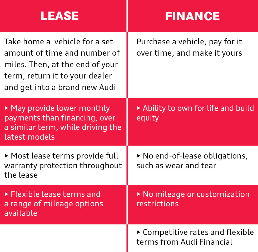 College Graduate Lease | Finance